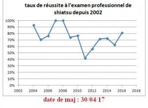 TR examen pro depuis 2012