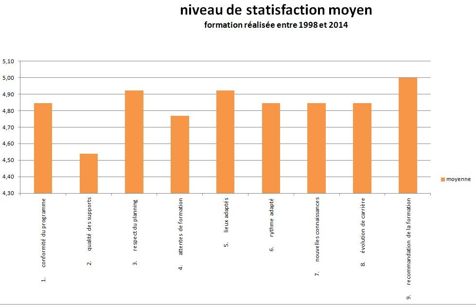 niveau satisfaction 2017