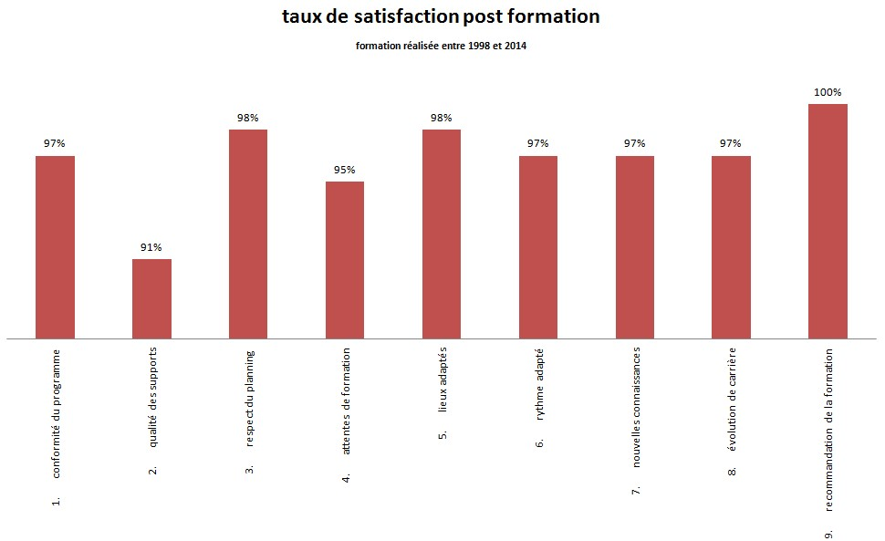 taux satisfaction 2017